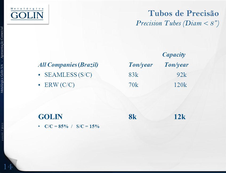 rev.01 / 2011 Tubos de Precisão Precision Tubes (Diam < 8) Capacity All Companies (Brazil) Ton/year Ton/year SEAMLESS (S/C)83k 92k ERW (C/C)70k120k GO