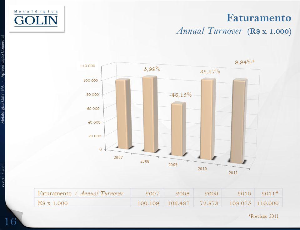 rev.01 / 2011 Faturamento Annual Turnover (R$ x 1.000) 16 Faturamento / Annual Turnover 20072008200920102011* R$ x 1.000100.109106.48772.873108.075110