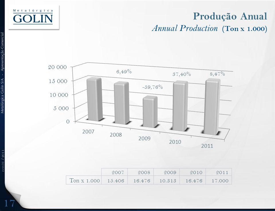 rev.01 / 2011 Produção Anual Annual Production (Ton x 1.000) 17 20072008200920102011 Ton x 1.00015.40616.47610.31316.47617.000 -59,76% 37,40% 8,47%
