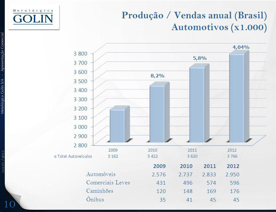 rev.01 / 2011 Produção / Vendas anual (Brasil) Automotivos (x1.000) 2009201020112012 Automóveis 2.5762.7372.8332.950 Comerciais Leves 431496574596 Cam