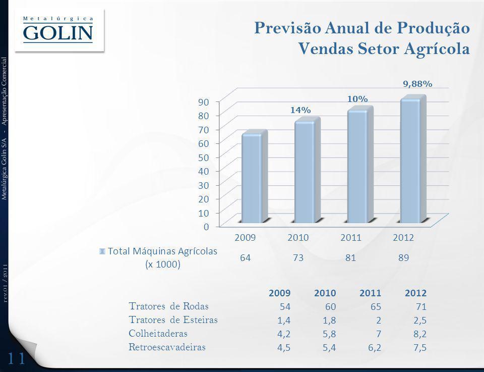 rev.01 / 2011 Previsão Anual de Produção Vendas Setor Agrícola 2009201020112012 Tratores de Rodas 54606571 Tratores de Esteiras 1,41,822,5 Colheitader