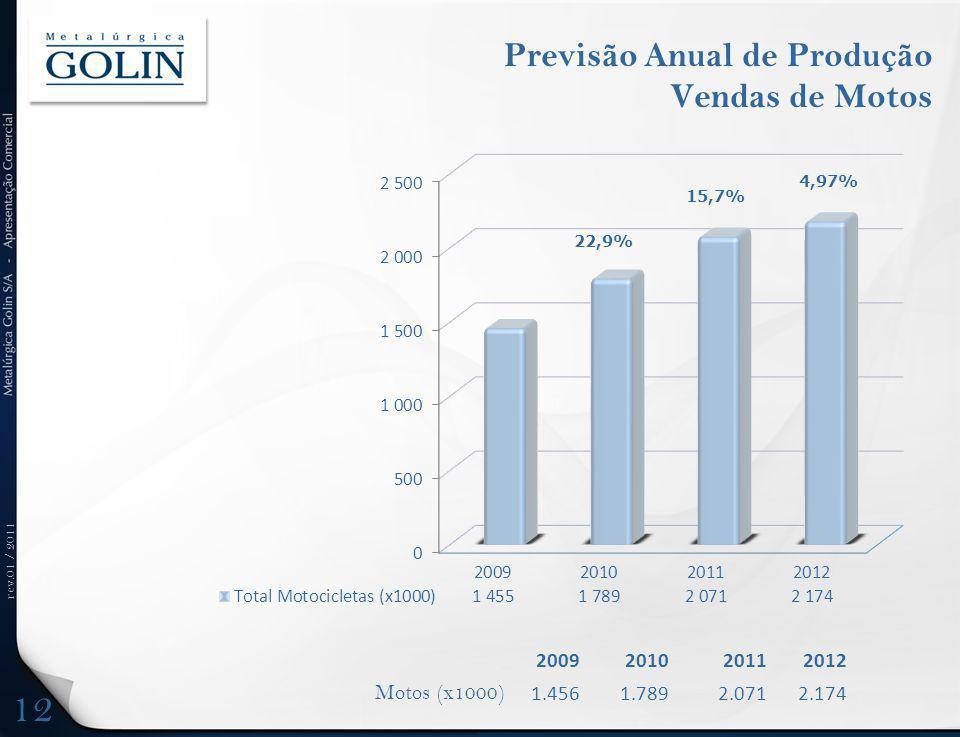 rev.01 / 2011 Previsão Anual de Produção Vendas de Motos 2009201020112012 Motos (x1000) 1.4561.7892.0712.174 22,9% 4,97% 15,7% 12
