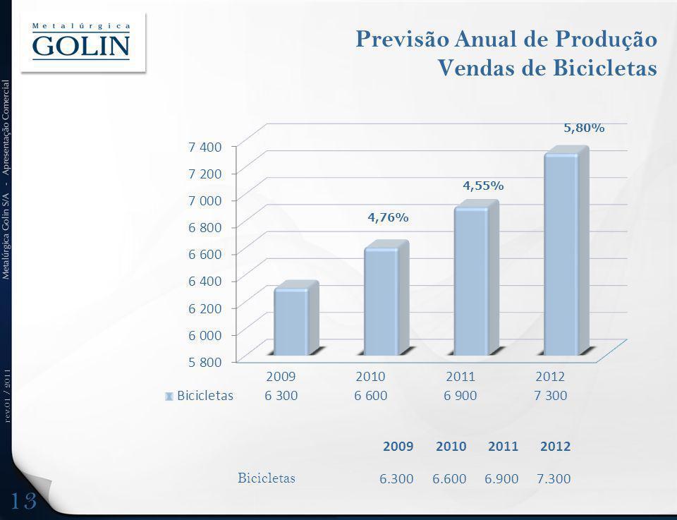 rev.01 / 2011 Previsão Anual de Produção Vendas de Bicicletas 2009201020112012 Bicicletas 6.3006.6006.9007.300 4,76% 5,80% 4,55% 13