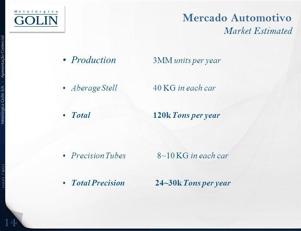 rev.01 / 2011 Mercado Automotivo Market Estimated Production 3MM units per year Aberage Stell40 KG in each car Total 120k Tons per year Precision Tubes 8~10 KG in each car Total Precision 24~30k Tons per year 14