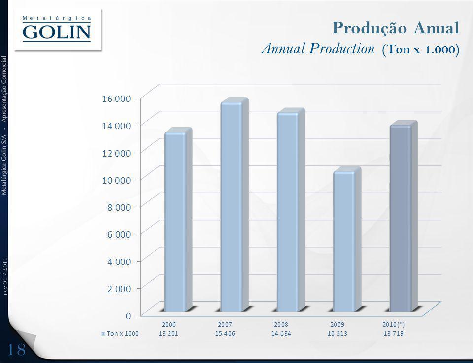 rev.01 / 2011 Produção Anual Annual Production (Ton x 1.000) 18