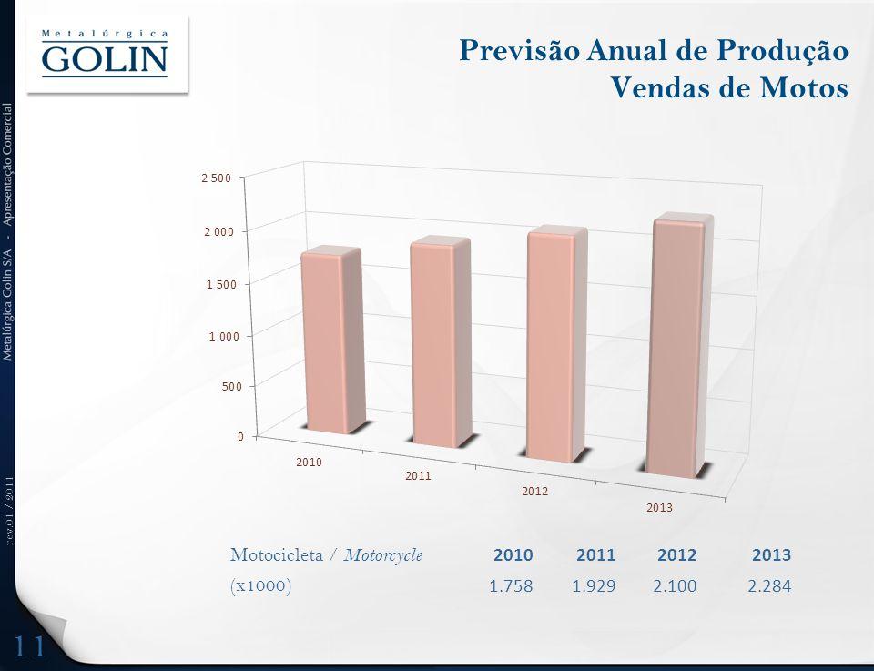 rev.01 / 2011 Previsão Anual de Produção Vendas de Motos Motocicleta / Motorcycle 2010201120122013 (x1000) 1.7581.9292.1002.284 11