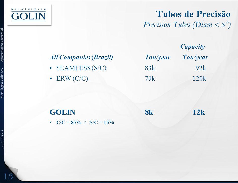 rev.01 / 2011 Tubos de Precisão Precision Tubes (Diam < 8) Capacity All Companies (Brazil) Ton/year Ton/year SEAMLESS (S/C)83k 92k ERW (C/C)70k120k GOLIN 8k 12k C/C = 85% / S/C = 15% 13