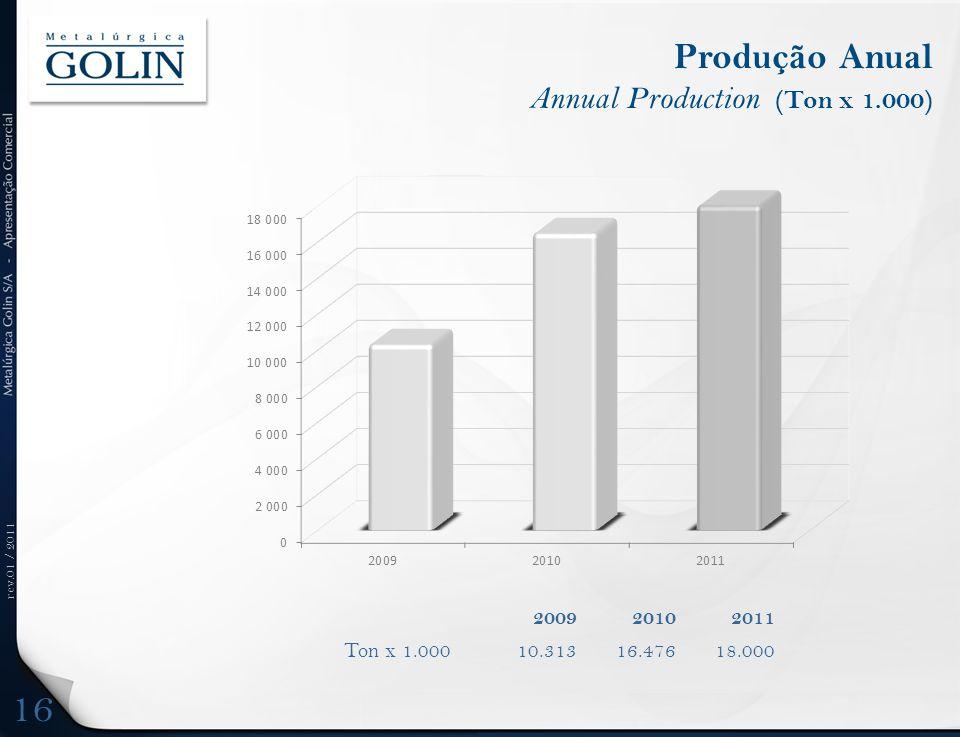 rev.01 / 2011 Produção Anual Annual Production (Ton x 1.000) 16 200920102011 Ton x 1.00010.31316.47618.000