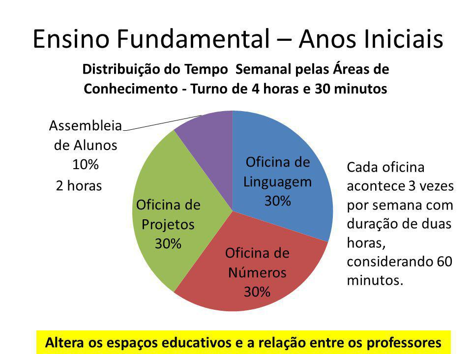 Ensino Fundamental – Anos Iniciais Cada oficina acontece 3 vezes por semana com duração de duas horas, considerando 60 minutos. 2 horas Altera os espa
