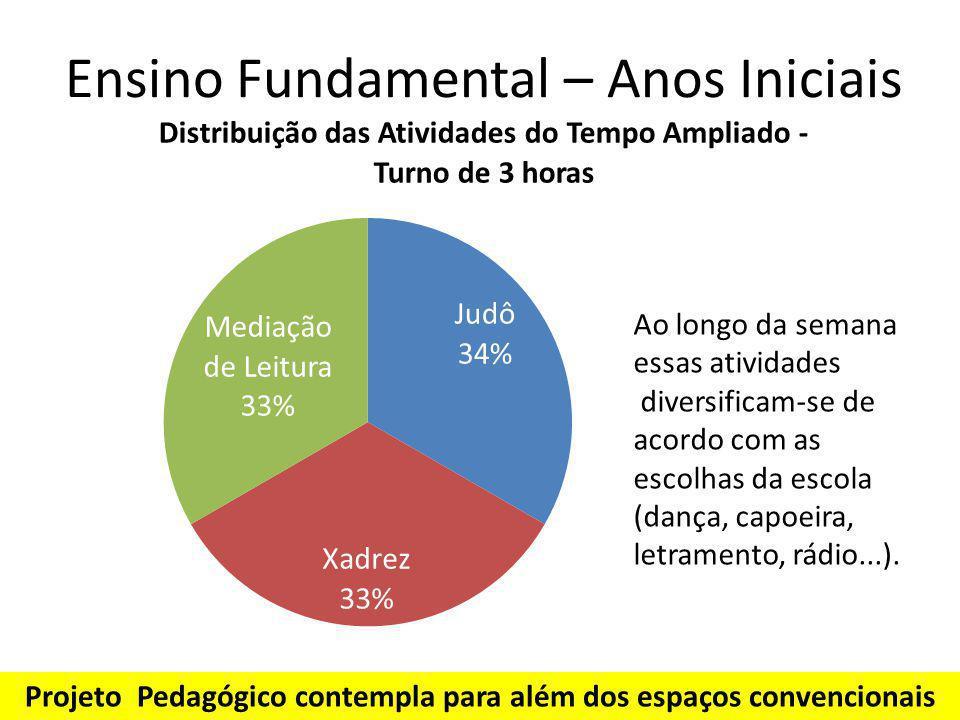 Ensino Fundamental – Anos Iniciais Ao longo da semana essas atividades diversificam-se de acordo com as escolhas da escola (dança, capoeira, letrament