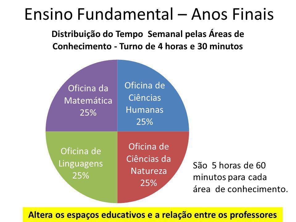 Ensino Fundamental – Anos Finais São 5 horas de 60 minutos para cada área de conhecimento. Altera os espaços educativos e a relação entre os professor