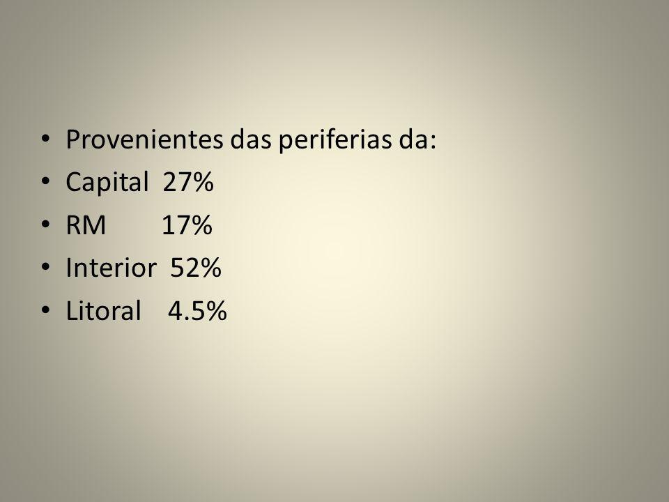 Provenientes das periferias da: Capital 27% RM 17% Interior 52% Litoral 4.5%