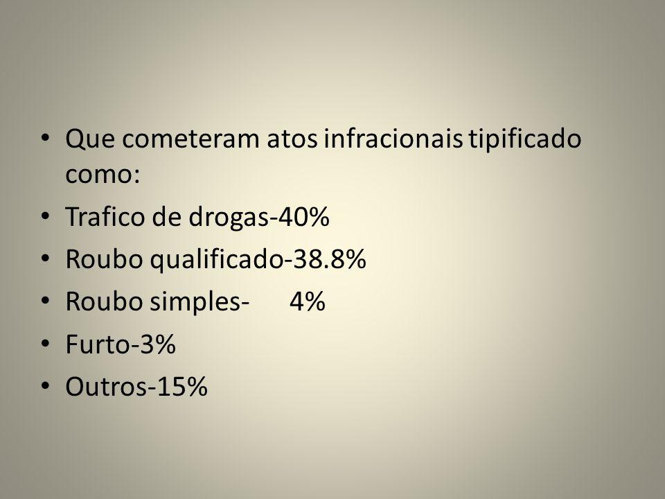 Que cometeram atos infracionais tipificado como: Trafico de drogas-40% Roubo qualificado-38.8% Roubo simples- 4% Furto-3% Outros-15%