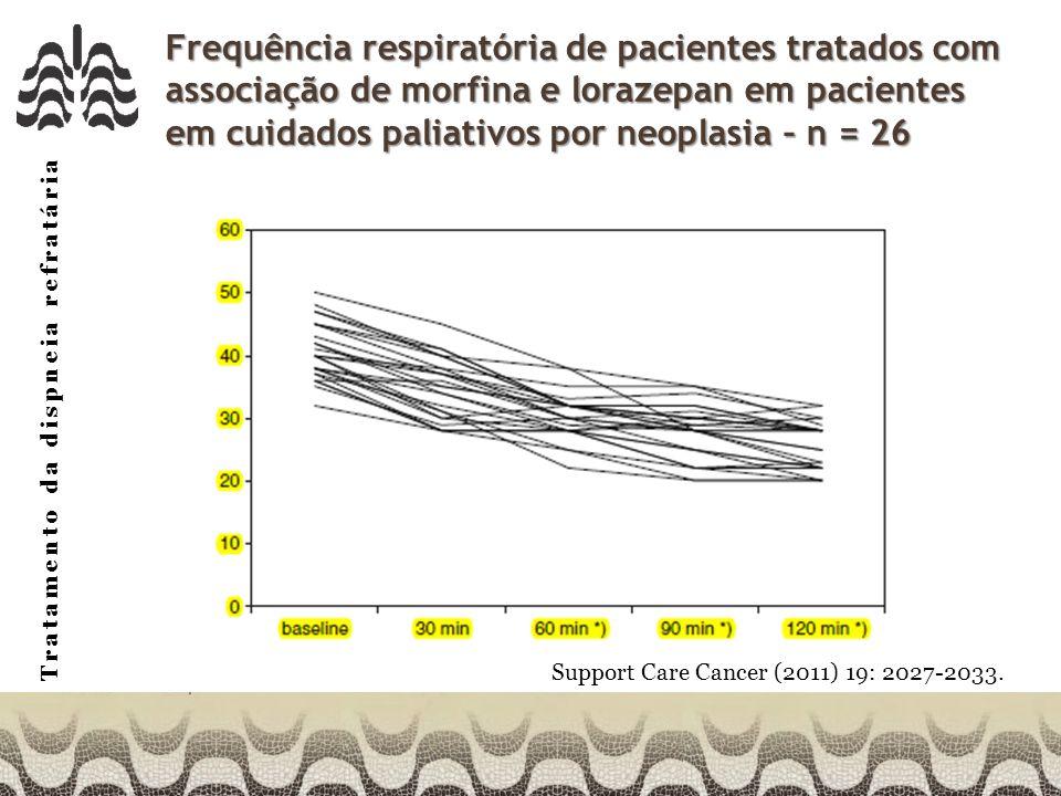 Tratamento da dispneia refratária Frequência respiratória de pacientes tratados com associação de morfina e lorazepan em pacientes em cuidados paliativos por neoplasia – n = 26 Support Care Cancer (2011) 19: 2027-2033.