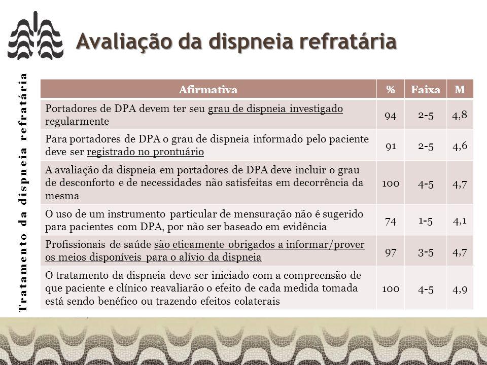 Tratamento da dispneia refratária Avaliação da dispneia refratária Afirmativa%FaixaM Portadores de DPA devem ter seu grau de dispneia investigado regularmente 942-54,8 Para portadores de DPA o grau de dispneia informado pelo paciente deve ser registrado no prontuário 912-54,6 A avaliação da dispneia em portadores de DPA deve incluir o grau de desconforto e de necessidades não satisfeitas em decorrência da mesma 1004-54,7 O uso de um instrumento particular de mensuração não é sugerido para pacientes com DPA, por não ser baseado em evidência 741-54,1 Profissionais de saúde são eticamente obrigados a informar/prover os meios disponíveis para o alívio da dispneia 973-54,7 O tratamento da dispneia deve ser iniciado com a compreensão de que paciente e clínico reavaliarão o efeito de cada medida tomada está sendo benéfico ou trazendo efeitos colaterais 1004-54,9