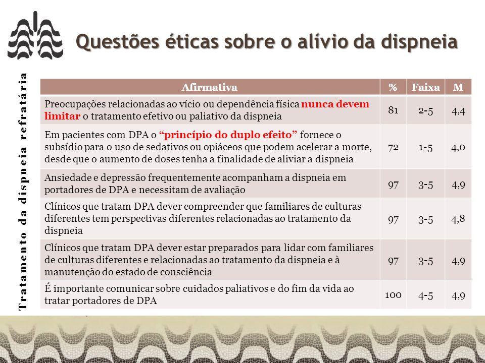 Tratamento da dispneia refratária Questões éticas sobre o alívio da dispneia Afirmativa%FaixaM Preocupações relacionadas ao vício ou dependência física nunca devem limitar o tratamento efetivo ou paliativo da dispneia 812-54,4 Em pacientes com DPA o princípio do duplo efeito fornece o subsídio para o uso de sedativos ou opiáceos que podem acelerar a morte, desde que o aumento de doses tenha a finalidade de aliviar a dispneia 721-54,0 Ansiedade e depressão frequentemente acompanham a dispneia em portadores de DPA e necessitam de avaliação 973-54,9 Clínicos que tratam DPA dever compreender que familiares de culturas diferentes tem perspectivas diferentes relacionadas ao tratamento da dispneia 973-54,8 Clínicos que tratam DPA dever estar preparados para lidar com familiares de culturas diferentes e relacionadas ao tratamento da dispneia e à manutenção do estado de consciência 973-54,9 É importante comunicar sobre cuidados paliativos e do fim da vida ao tratar portadores de DPA 1004-54,9