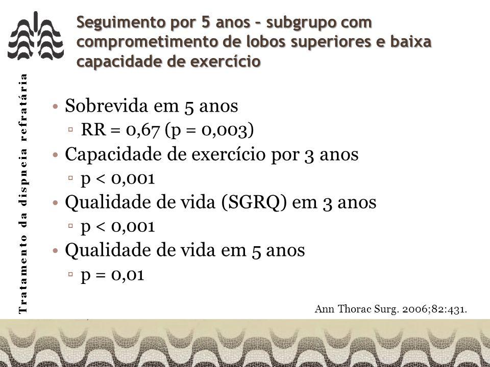 Tratamento da dispneia refratária Seguimento por 5 anos – subgrupo com comprometimento de lobos superiores e baixa capacidade de exercício Sobrevida em 5 anos RR = 0,67 (p = 0,003) Capacidade de exercício por 3 anos p < 0,001 Qualidade de vida (SGRQ) em 3 anos p < 0,001 Qualidade de vida em 5 anos p = 0,01 Ann Thorac Surg.