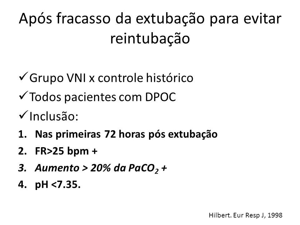 Após fracasso da extubação para evitar reintubação Grupo VNI x controle histórico Todos pacientes com DPOC Inclusão: 1.Nas primeiras 72 horas pós extu