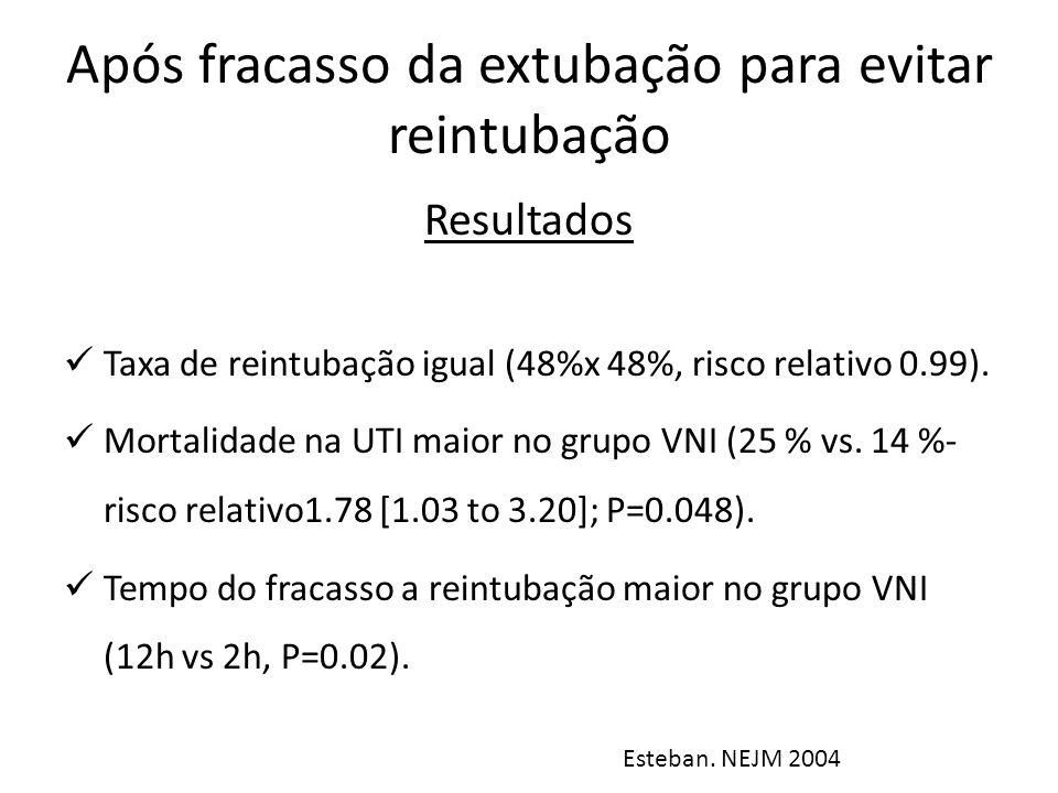 Após fracasso da extubação para evitar reintubação Esteban. NEJM 2004 Resultados Taxa de reintubação igual (48%x 48%, risco relativo 0.99). Mortalidad