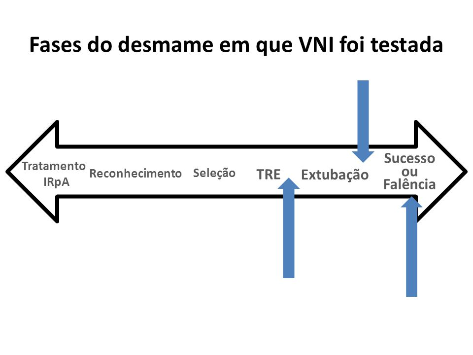 Após fracasso da extubação para evitar reintubação Grupo VNI x controle histórico Todos pacientes com DPOC Inclusão: 1.Nas primeiras 72 horas pós extubação 2.FR>25 bpm + 3.Aumento > 20% da PaCO 2 + 4.pH <7.35.
