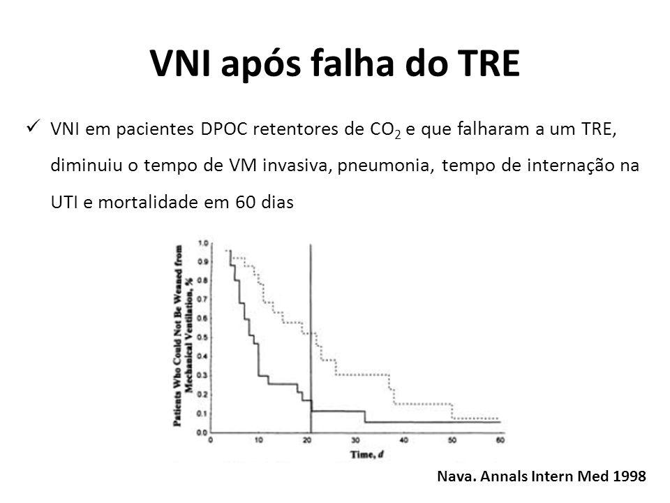 VNI após falha do TRE VNI em pacientes com doença pulmonar crônica (maioria DPOC) retentores de CO 2 e que falharam a um TRE de 2 h, diminuiu o tempo de VMI, mas não alterou a incidência de pneumonia ou diminuiu o tempo de internação na UTI e mortalidade Girault.