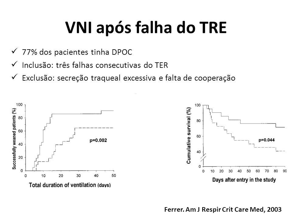 VNI após falha do TRE 77% dos pacientes tinha DPOC Inclusão: três falhas consecutivas do TER Exclusão: secreção traqueal excessiva e falta de cooperaç