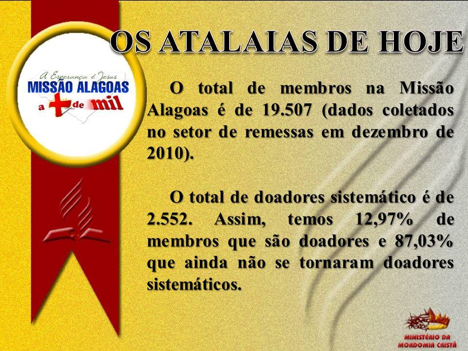 O total de membros na Missão Alagoas é de 19.507 (dados coletados no setor de remessas em dezembro de 2010). O total de doadores sistemático é de 2.55
