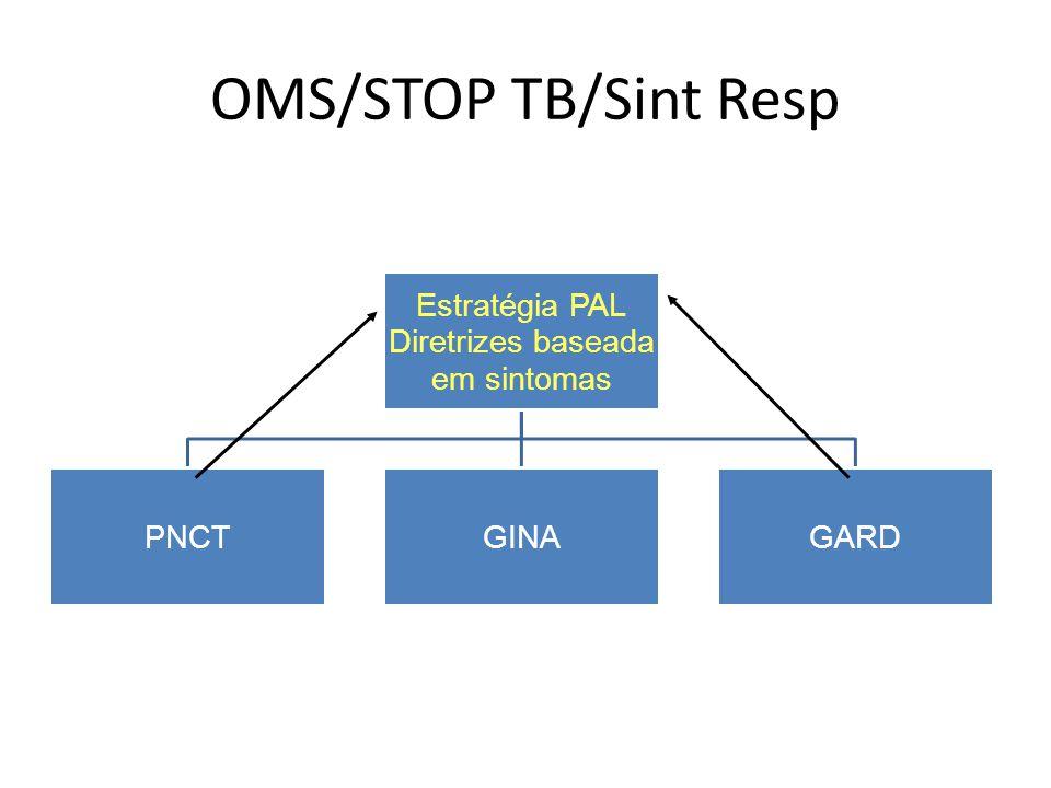 OMS/STOP TB/Sint Resp Estratégia PAL Diretrizes baseada em sintomas PNCTGINAGARD