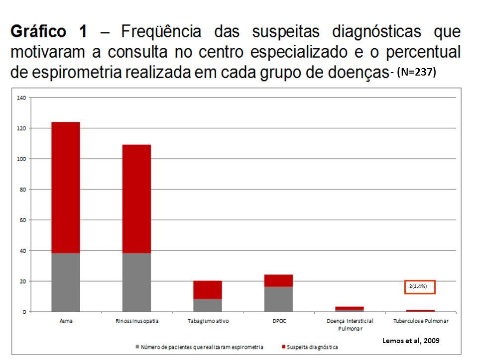 2(1,4%) - (N=237) Lemos et al, 2009