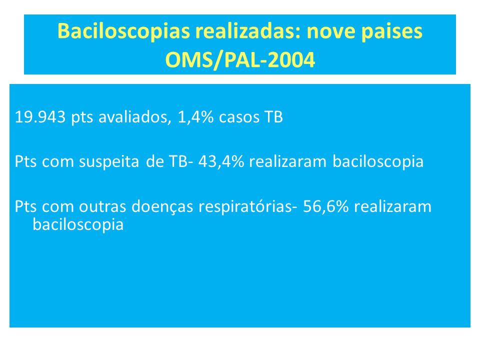 Baciloscopias realizadas: nove paises OMS/PAL-2004 19.943 pts avaliados, 1,4% casos TB Pts com suspeita de TB- 43,4% realizaram baciloscopia Pts com outras doenças respiratórias- 56,6% realizaram baciloscopia