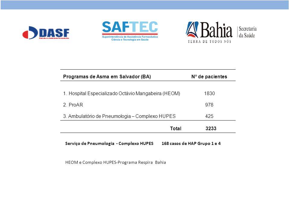 Programas de Asma em Salvador (BA)Nº de pacientes 1.