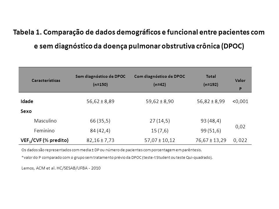 Características Sem diagnóstico de DPOC (n=150) Com diagnóstico de DPOC (n=42) Total (n=192) Valor P Idade 56,62 ± 8,89 59,62 ± 8,9056,82 ± 8,99<0,001 Sexo Masculino 66 (35,5) 27 (14,5)93 (48,4) 0,02 Feminino 84 (42,4) 15 (7,6)99 (51,6) VEF 1 /CVF (% predito) 82,16 ± 7,73 57,07 ± 10,1276,67 ± 13,290, 022 Os dados são representados com media ± DP ou número de pacientes com porcentagem em parêntesis.