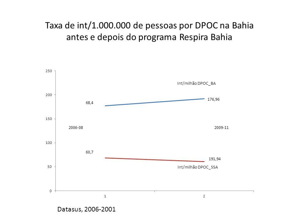 Taxa de int/1.000.000 de pessoas por DPOC na Bahia antes e depois do programa Respira Bahia Datasus, 2006-2001