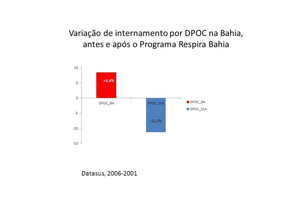 Variação de internamento por DPOC na Bahia, antes e após o Programa Respira Bahia Datasus, 2006-2001