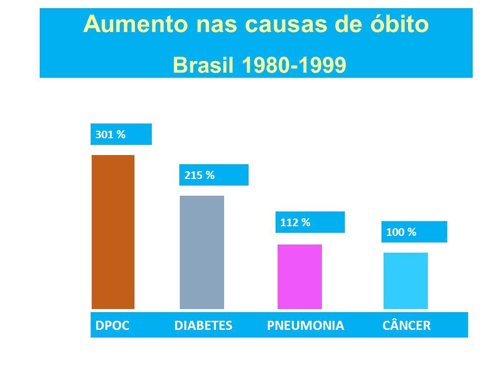 400 300 200 100 0 DPOC DIABETES PNEUMONIA CÂNCER 301 % 100 % % Aumento nas causas de óbito Brasil 1980-1999 215 % 112 % datasus.gov.br
