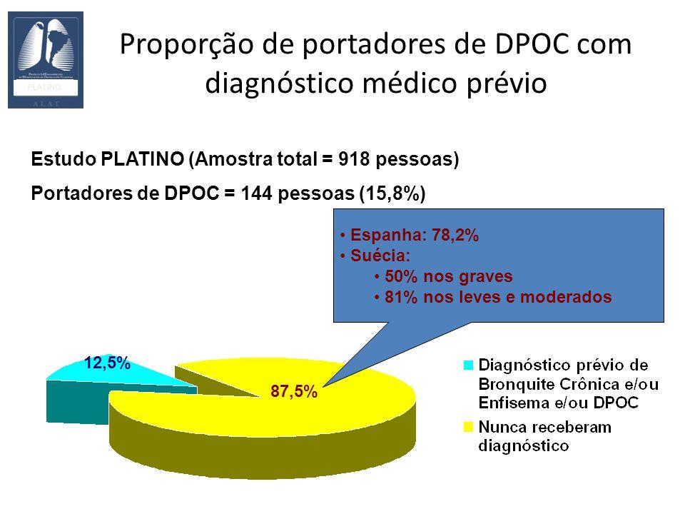 Proporção de portadores de DPOC com diagnóstico médico prévio PLATINO Estudo PLATINO (Amostra total = 918 pessoas) Portadores de DPOC = 144 pessoas (15,8%) Espanha: 78,2% Suécia: 50% nos graves 81% nos leves e moderados 87,5% 12,5%