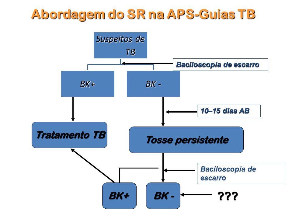 Suspeitos de TB BK+ BK - Tratamento TB Tratamento TB Tosse persistente BK+ Abordagem do SR na APS-Guias TB Baciloscopia de escarro BK - ??.