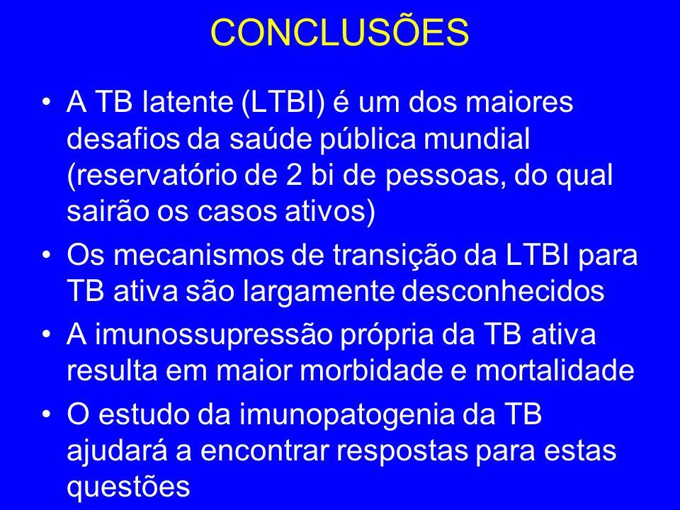 CONCLUSÕES A TB latente (LTBI) é um dos maiores desafios da saúde pública mundial (reservatório de 2 bi de pessoas, do qual sairão os casos ativos) Os mecanismos de transição da LTBI para TB ativa são largamente desconhecidos A imunossupressão própria da TB ativa resulta em maior morbidade e mortalidade O estudo da imunopatogenia da TB ajudará a encontrar respostas para estas questões