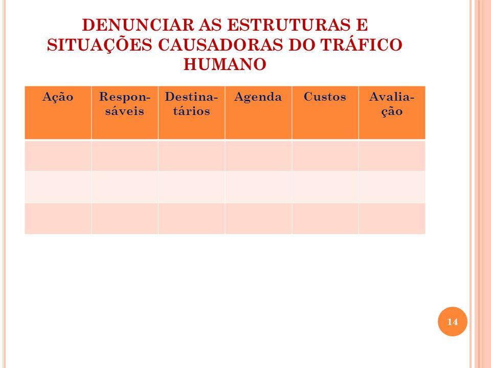 DENUNCIAR AS ESTRUTURAS E SITUAÇÕES CAUSADORAS DO TRÁFICO HUMANO AçãoRespon- sáveis Destina- tários AgendaCustosAvalia- ção 14