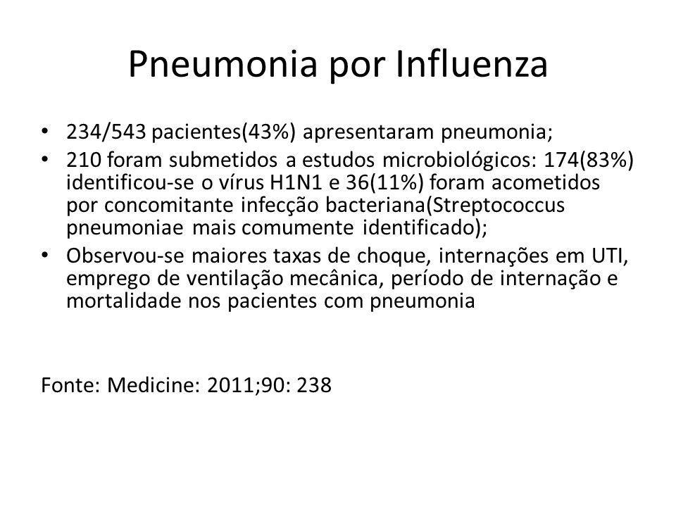 Pneumonia por Influenza 234/543 pacientes(43%) apresentaram pneumonia; 210 foram submetidos a estudos microbiológicos: 174(83%) identificou-se o vírus
