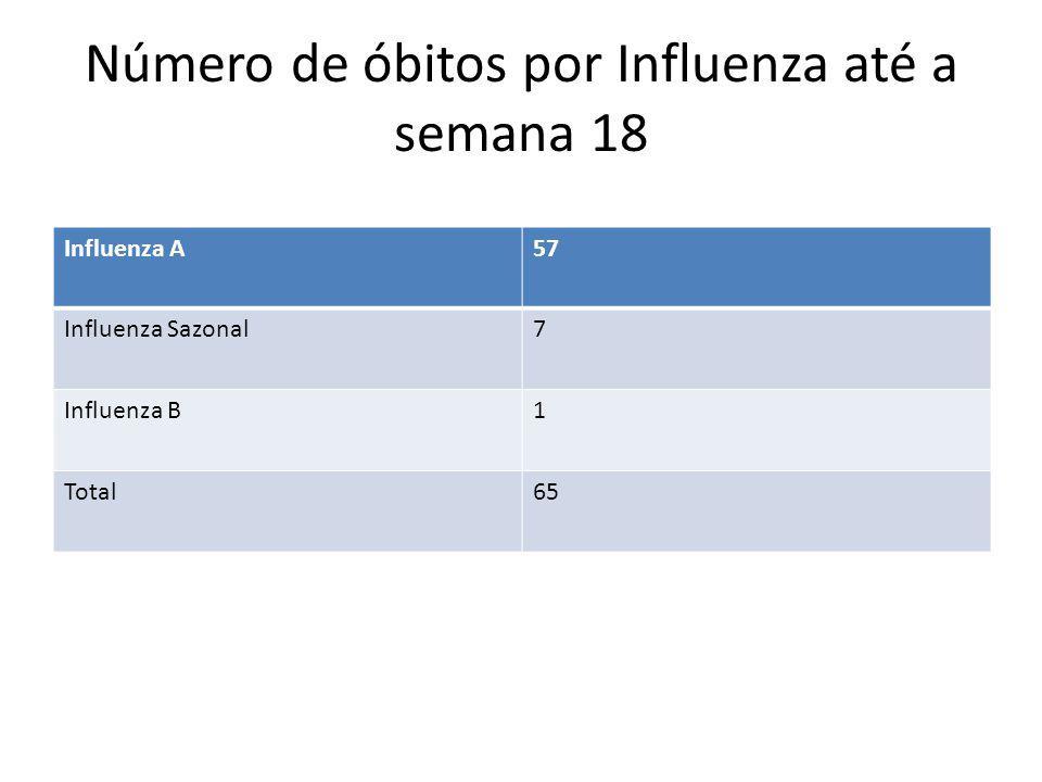 Número de óbitos por Influenza até a semana 18 Influenza A57 Influenza Sazonal7 Influenza B1 Total65