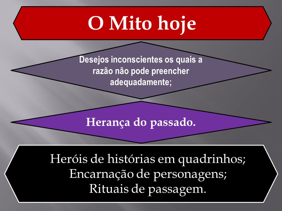 O Mito hoje Desejos inconscientes os quais a razão não pode preencher adequadamente; Herança do passado. Heróis de histórias em quadrinhos; Encarnação
