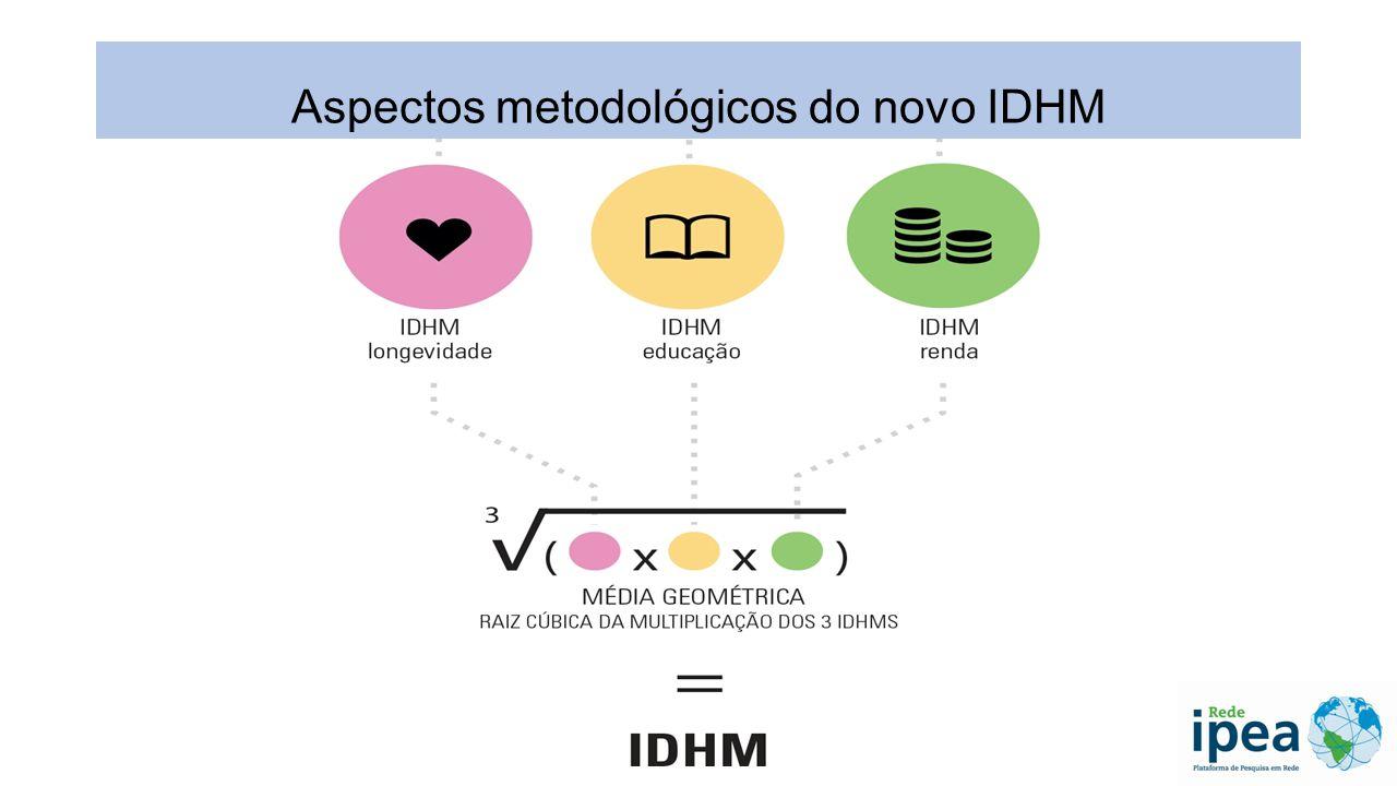 Aspectos metodológicos do novo IDHM: novas faixas do Desenvolvimento Humano Municipal