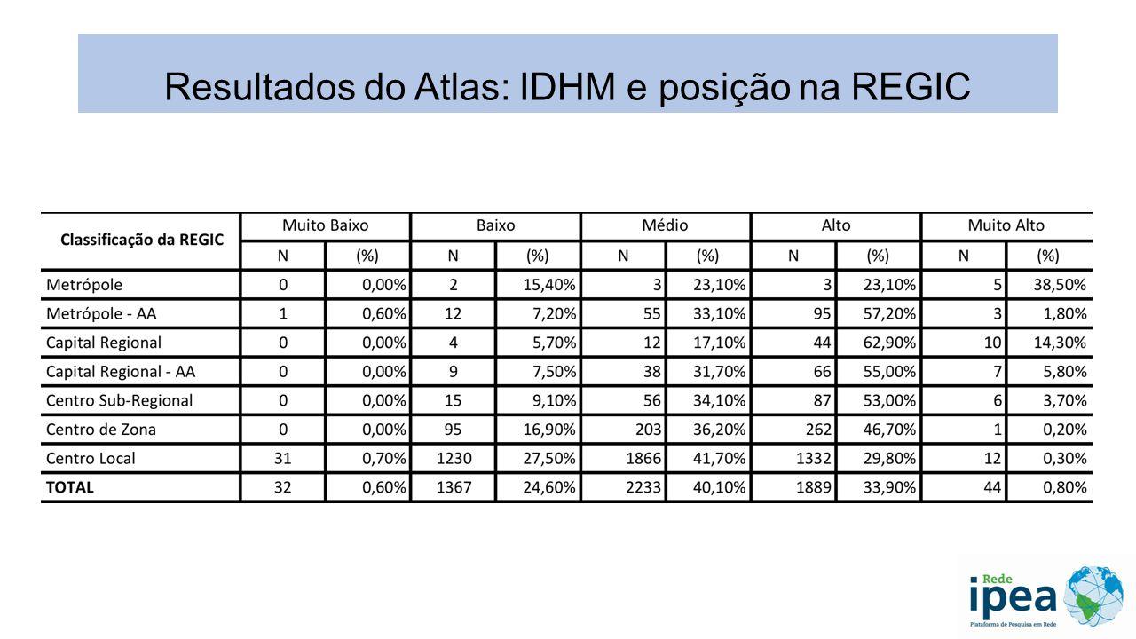 RELAÇÃO ENTRE GRAU DE URBANIZAÇÃO E IDHM E SEUS COMPONENTES Resultados do Atlas: IDHM e grau de urbanização