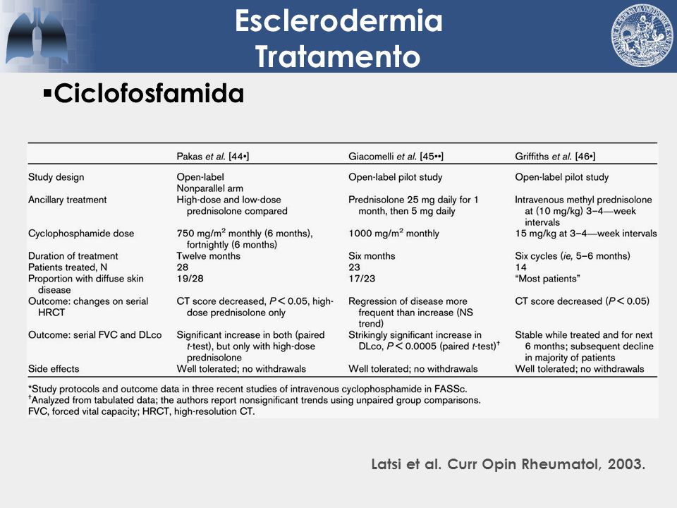 Ciclofosfamida Latsi et al. Curr Opin Rheumatol, 2003. Esclerodermia Tratamento