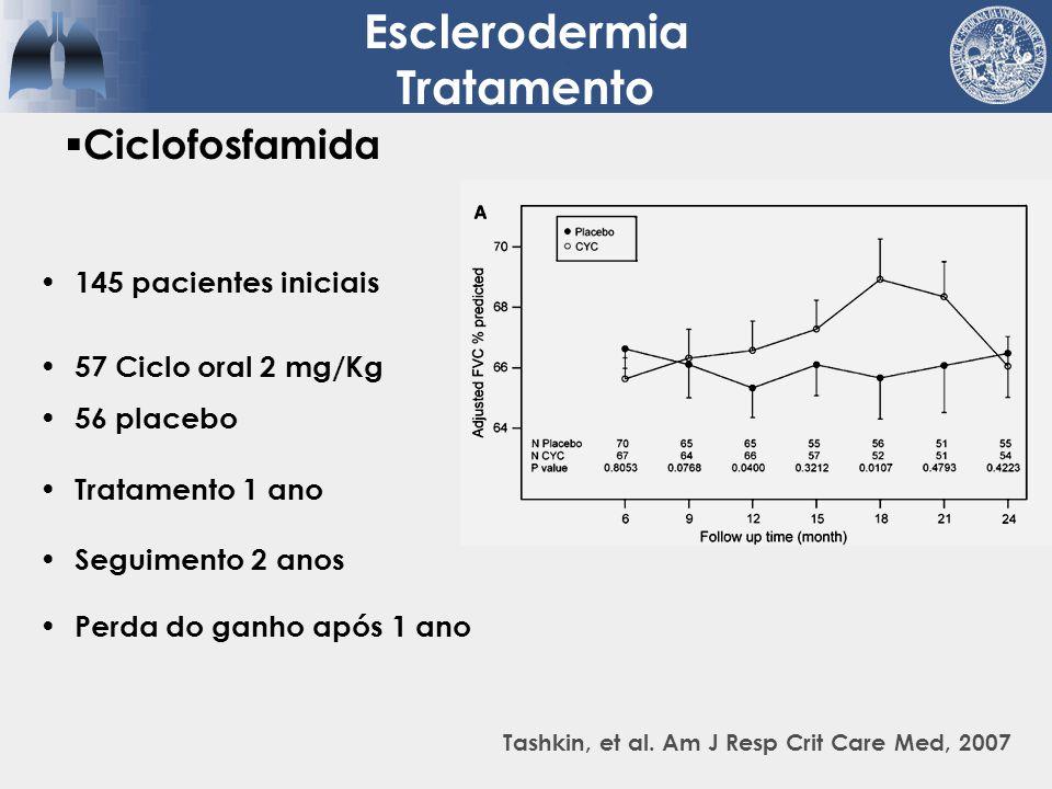 145 pacientes iniciais 57 Ciclo oral 2 mg/Kg 56 placebo Tratamento 1 ano Seguimento 2 anos Perda do ganho após 1 ano Ciclofosfamida Esclerodermia Trat