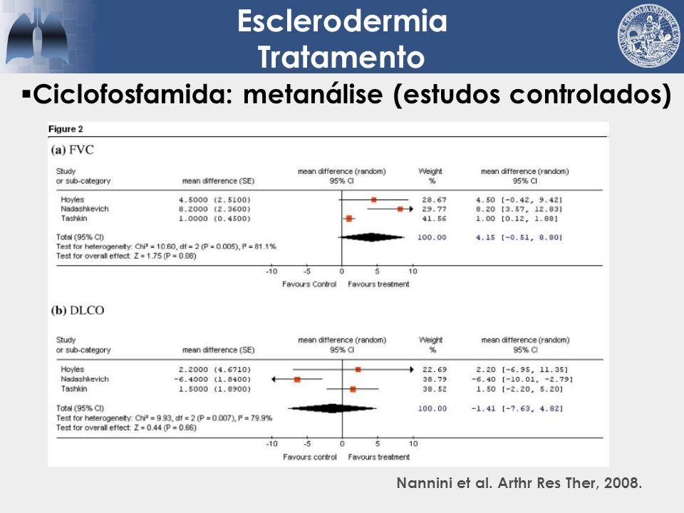 Ciclofosfamida: metanálise (estudos controlados) Esclerodermia Tratamento Nannini et al. Arthr Res Ther, 2008.