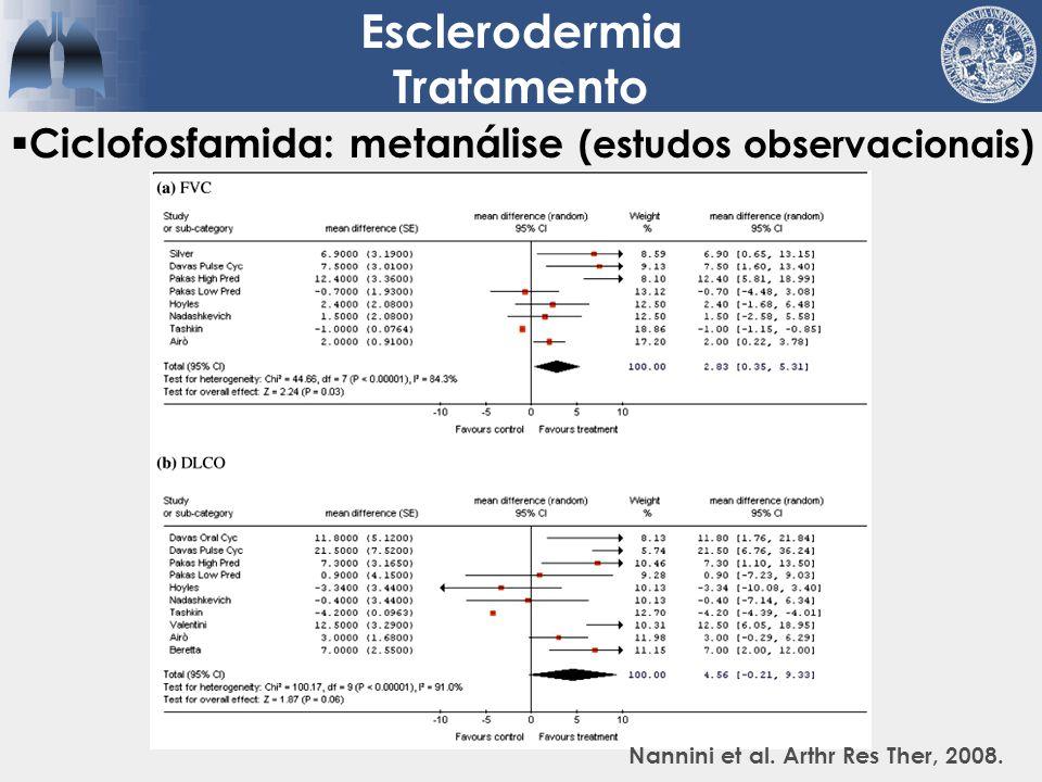 Ciclofosfamida: metanálise (estudos observacionais) Esclerodermia Tratamento Nannini et al. Arthr Res Ther, 2008.