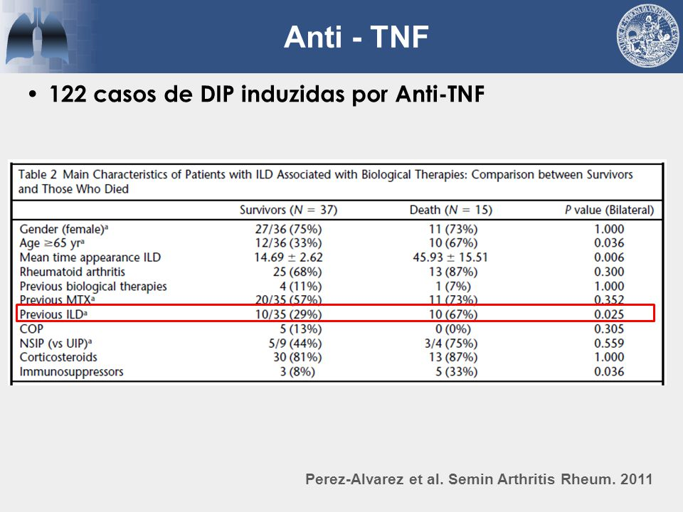 122 casos de DIP induzidas por Anti-TNF Perez-Alvarez et al. Semin Arthritis Rheum. 2011 Anti - TNF