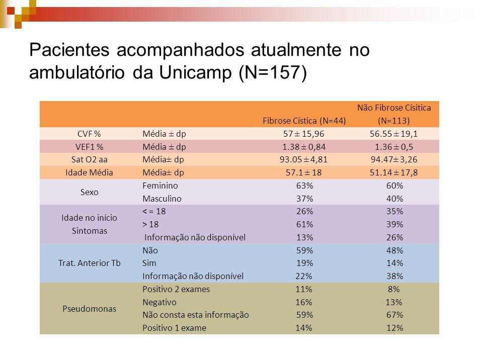 Pacientes acompanhados atualmente no ambulatório da Unicamp (N=157) Fibrose Cística (N=44) Não Fibrose Císitica (N=113) CVF % Média ± dp57 ± 15,9656.55 ± 19,1 VEF1 % Média ± dp1.38 ± 0,841.36 ± 0,5 Sat O2 aa Média± dp93.05 ± 4,8194.47± 3,26 Idade Média Média± dp57.1 ± 1851.14 ± 17,8 Sexo Feminino 63% 60% Masculino 37% 40% Idade no início Sintomas < = 18 26% 35% > 18 61% 39% Informação não disponível 13% 26% Trat.